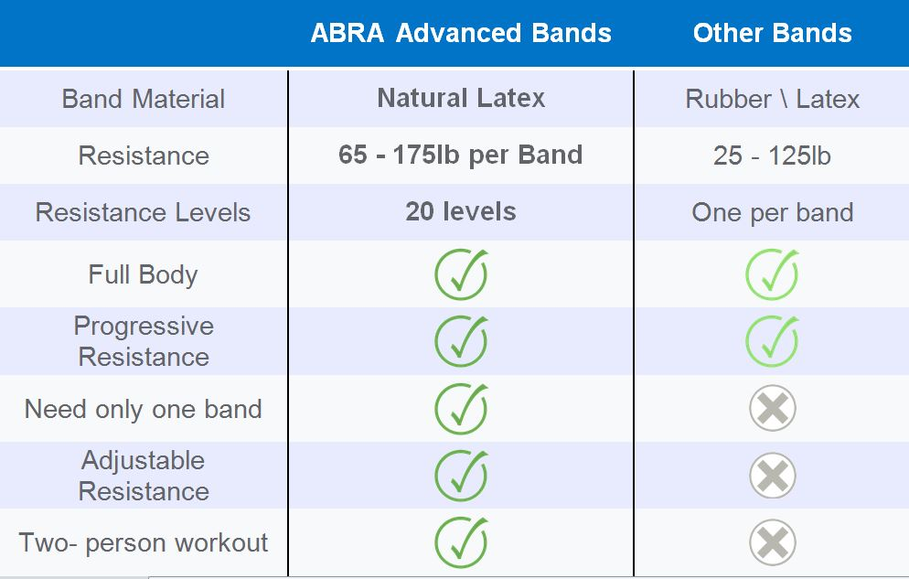 Abra Adjustable Resistance
